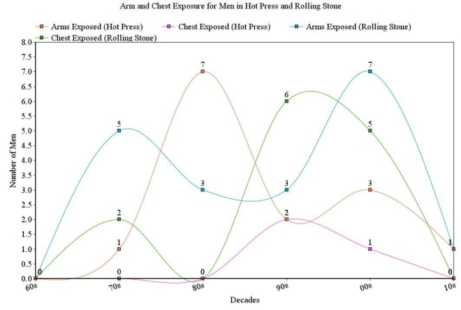 Graph for men's arm and chest exposure for Hot Press and Rolling Stone, 1960s - 2010s