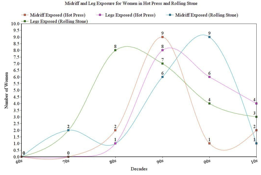 Graph for women's leg and midriff exposure for Hot Press and Rolling Stone, 1960s - 2010s