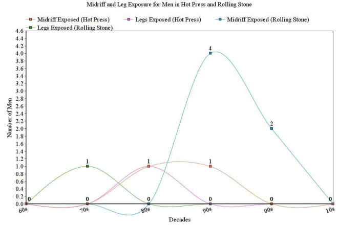 Graph for midriff and leg exposure for men in Hot Press and Rolling Stone, 1960s - 2010s
