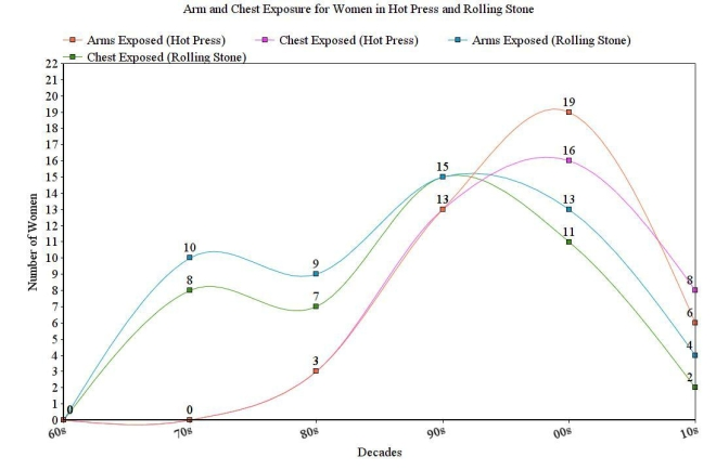Graph representing arm and chest exposure for women in Hot Press and Rolling Stone, 1960's - 2010's