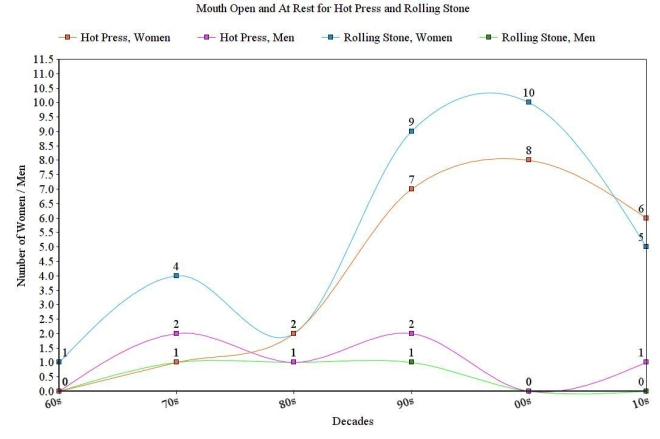 Graph for mouth open & at rest for Hot Press and Rolling Stone, 1960's - 2010's